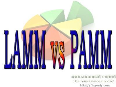 ПАММ-счета и ЛАММ-счета