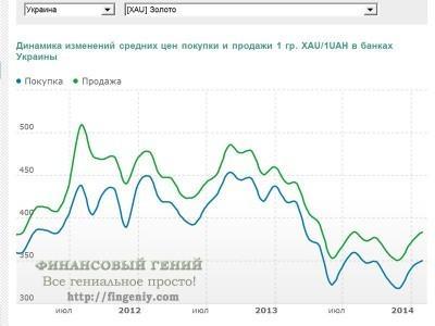 Цены на золото в Украине