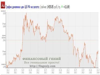 Цены на золото в России