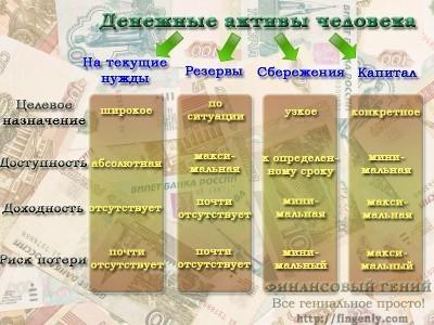 денежные активы человека