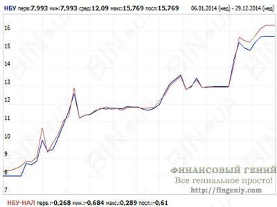 Девальвация гривны - 2014 (наличный курс)