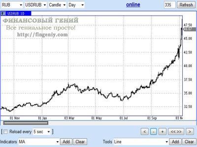 Девальвация рубля 2014