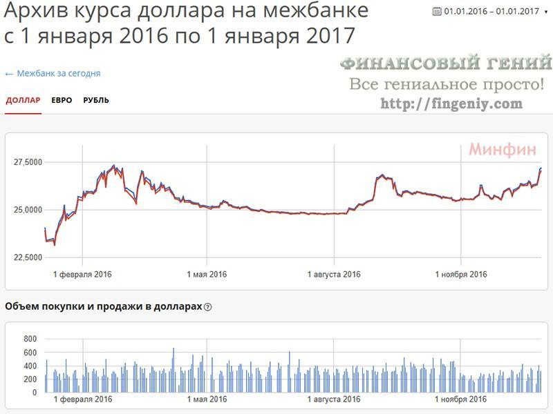 курс доллара за январь 2017 русского языка