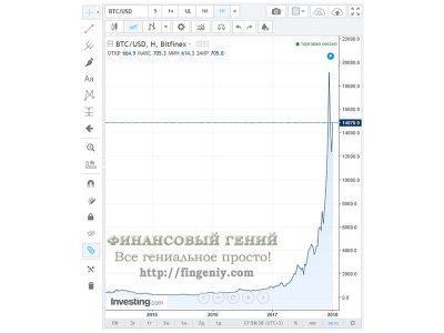 Динамика курса биткоина за все время