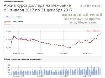 Динамика курса гривны - 2017