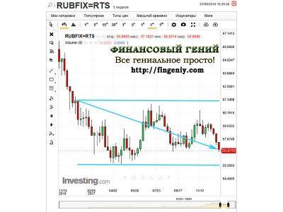 Динамика курса рубля - 2017