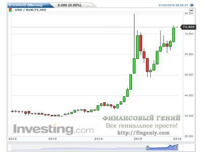 Динамика курса рубля 2015