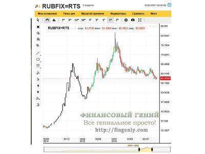 Динамика рубля - 2016