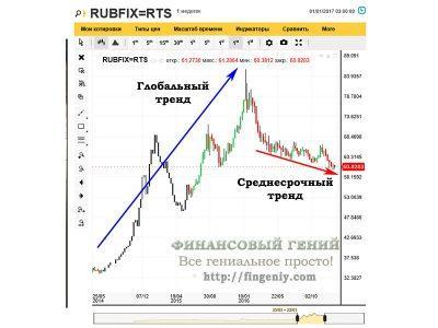 Динамика рубля - 2016, технический анализ - 1