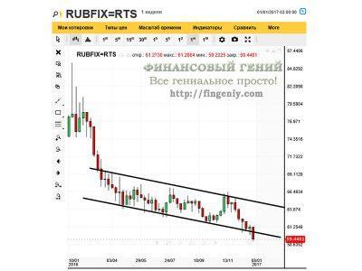 Динамика курса рубля - 2016, технический анализ - 2