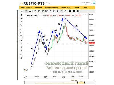Динамика курса рубля - 2016, технический анализ - 3
