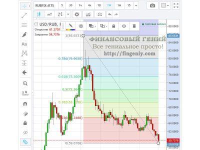 Динамика рубля - 2016, технический анализ - 4