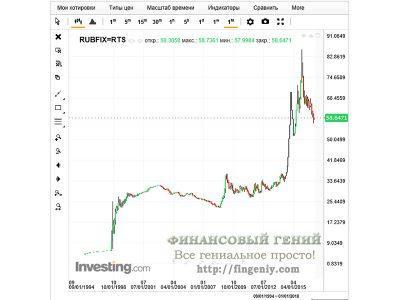 График валютной пары доллар/рубль