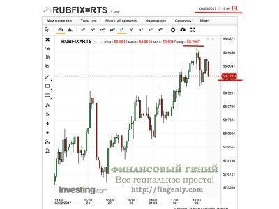 Доллары в рубли по биржевому курсу