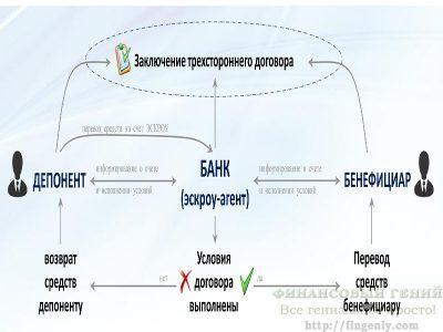Схема расчетов через счета эскроу в долевом строительстве