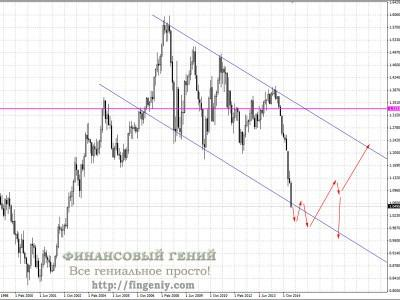 Почему падает евро?