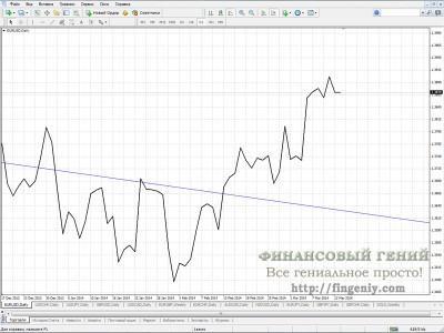 Линейный график форекс
