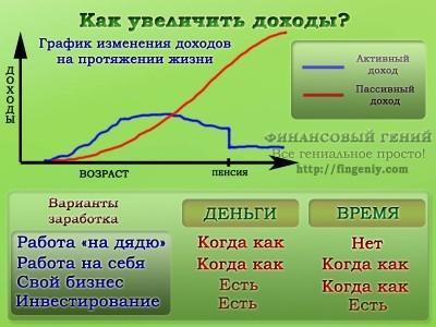 Как увеличить доходы?