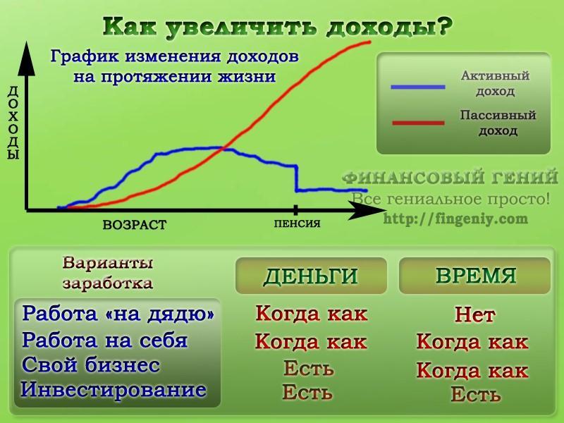 Как увеличить свой доход в новом году