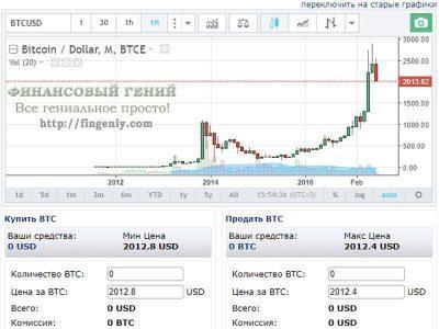 Стоит ли покупать биткоины