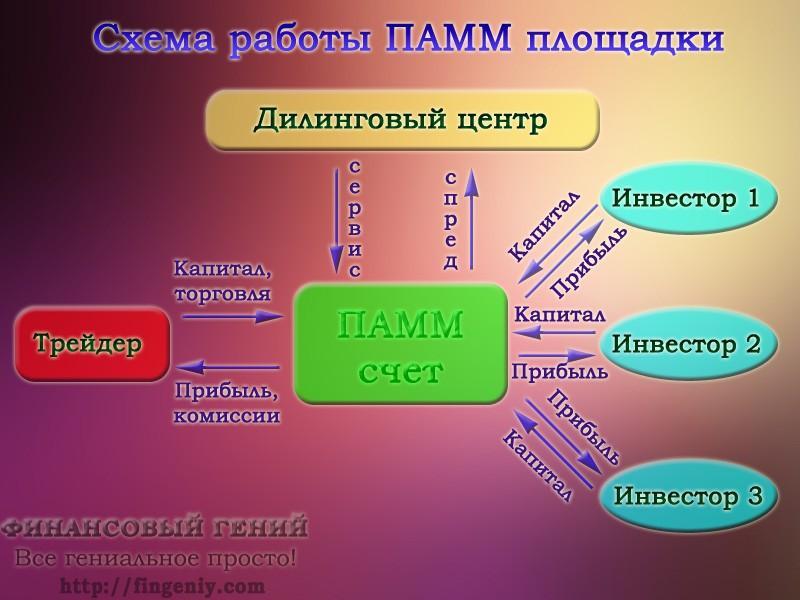 ПАММ площадки