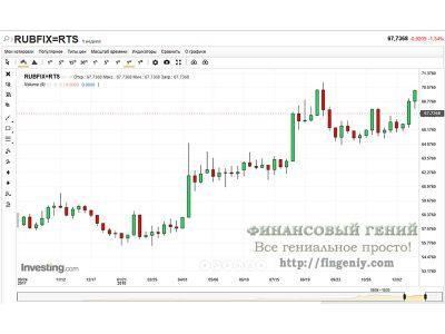 Прогноз курса рубля на 2019 год - 1