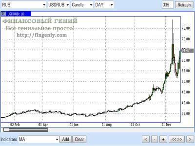 Прогноз на курс рубля - 2015