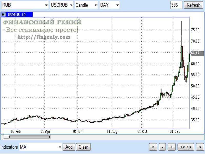 график курса рубля: