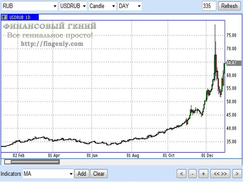 График курса доллара к рублю ...: pictures11.ru/grafik-kursa-dollara-k-rublyu.html