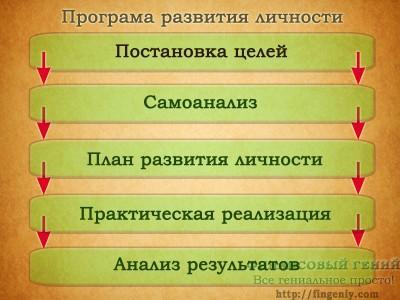 Программа развития личности