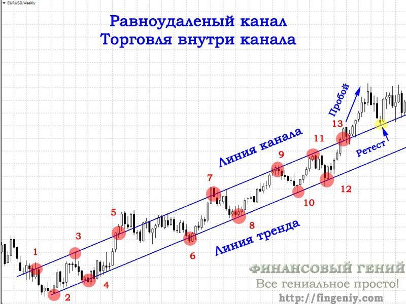 Торговля канале форекс forex trend prediction software