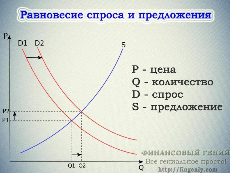 economics behind the demand curve