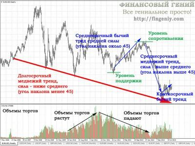Тренд рынка
