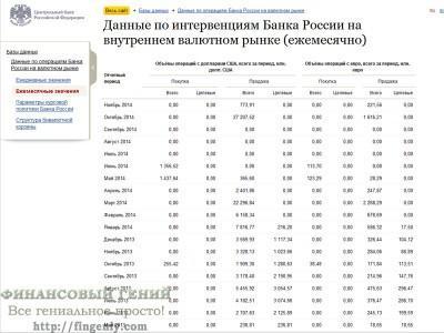 Валютные интервенции ЦБ РФ 2014