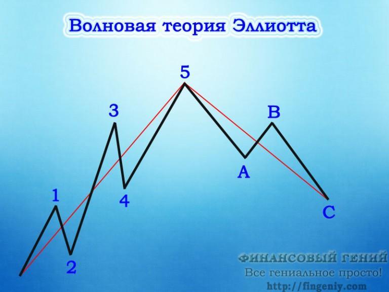 Индикатор волн эллиотта для форекс
