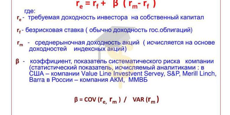 Модель CAPM (Шарпа) — модель оценки долгосрочных активов