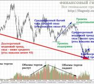 Тренд рынка. Торговля по тренду