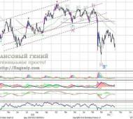 Технический анализ рынка форекс и других рынков