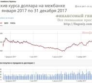 Прогноз курса гривны на 2018 год