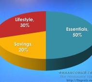 Планирование семейного бюджета: метод 50/30/20