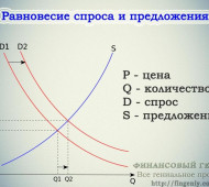Спрос и предложение на рынке