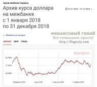 Прогноз курса гривны на 2019 год