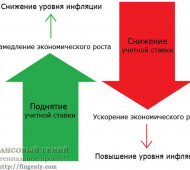 К чему приведет повышение учетной ставки?