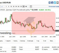 Прогноз курса рубля на 2020 год