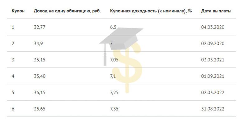 ОФЗ-н — народные облигации