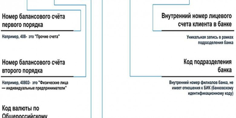 810 и 643, RUR и RUB: какой код валюты рубля?
