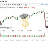 Финансовый кризис — 2020