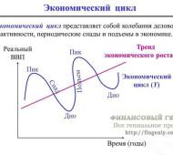 Экономический цикл