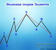 Волновой анализ. Теория Эллиотта