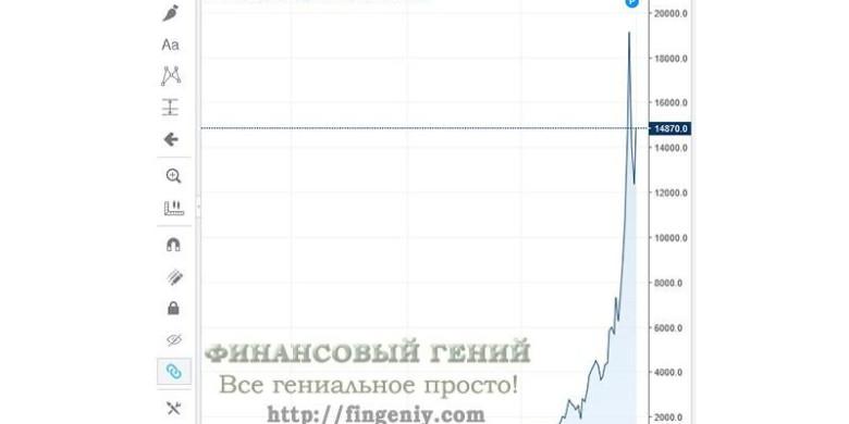 Динамика курса биткоина